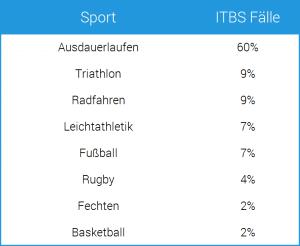 ITBS Fälle je Sportart