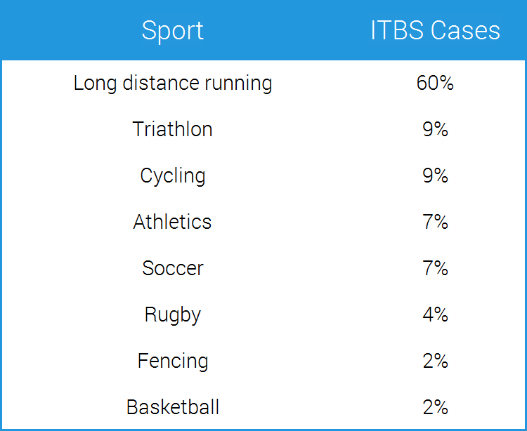 list of ITBS sports